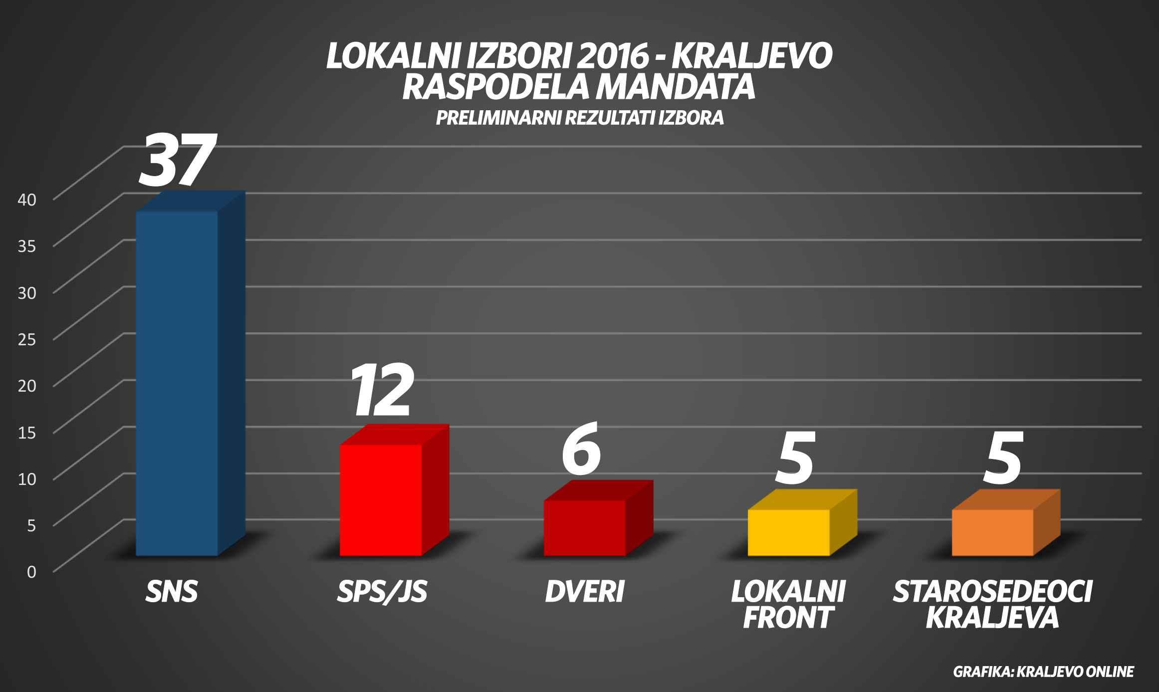 izbori-kraljevo-grafika-mandati