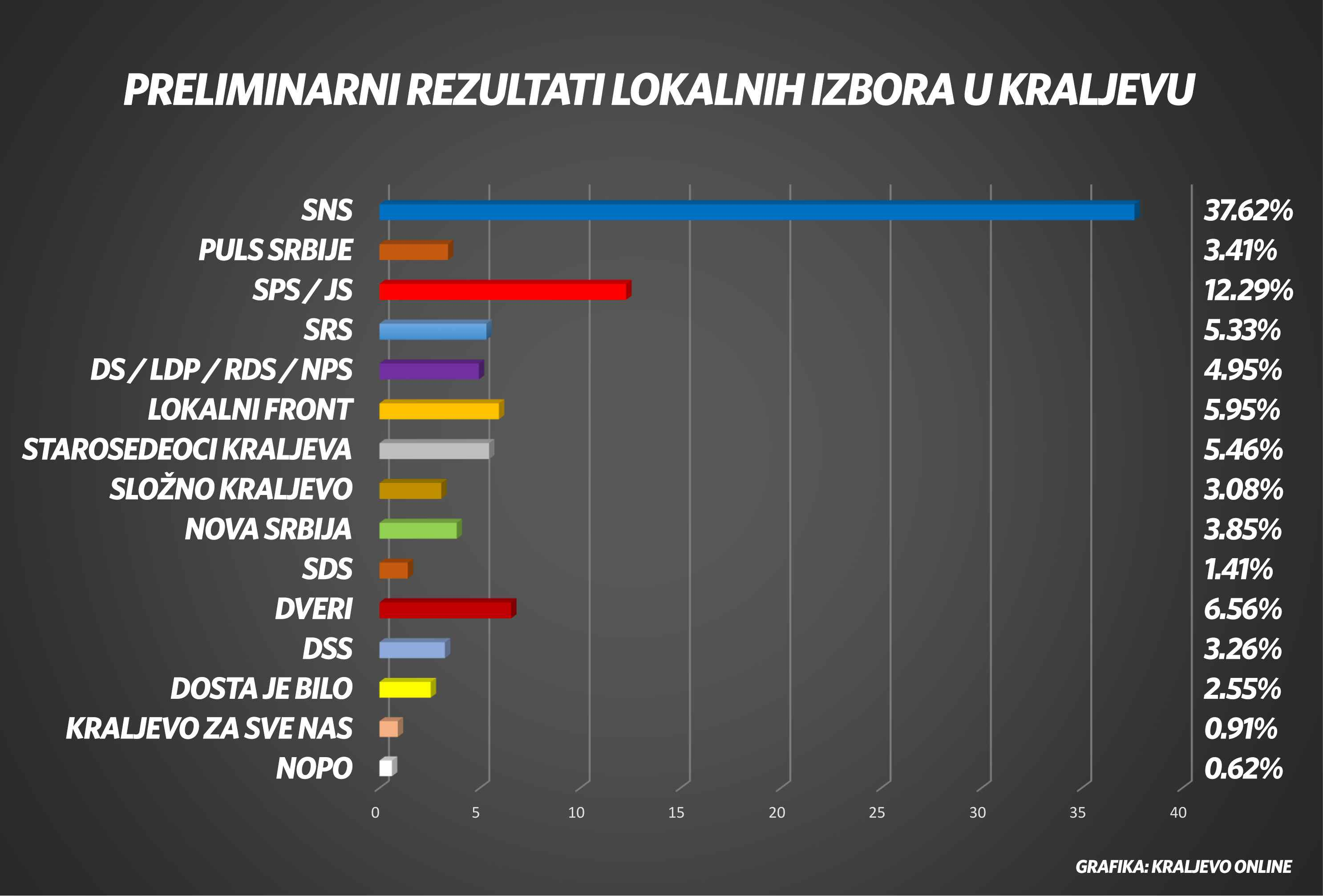 preliminarni-rezultati-kraljevo-lokal