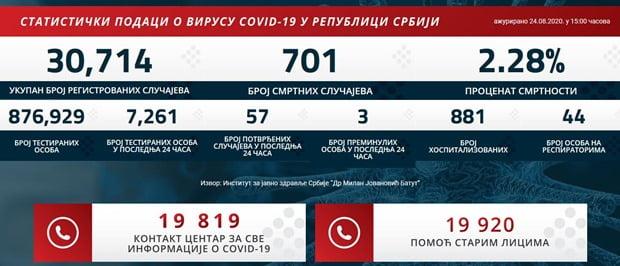 Covid presek 24 avgust 2020